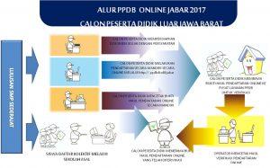 PPDB-online-Luar Jabar